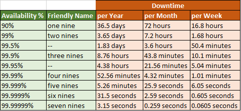 Downtime calculation