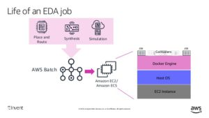 EDA job for chip design on AWS