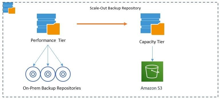 Scale-out backup repository