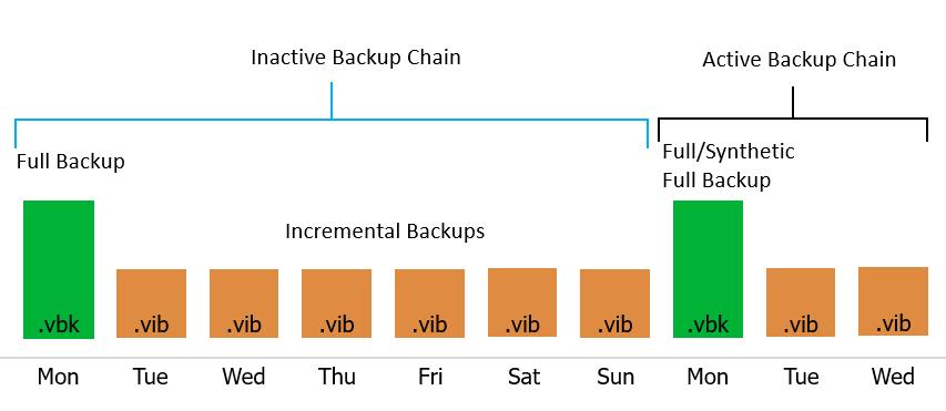 chuỗi sao lưu backup chains
