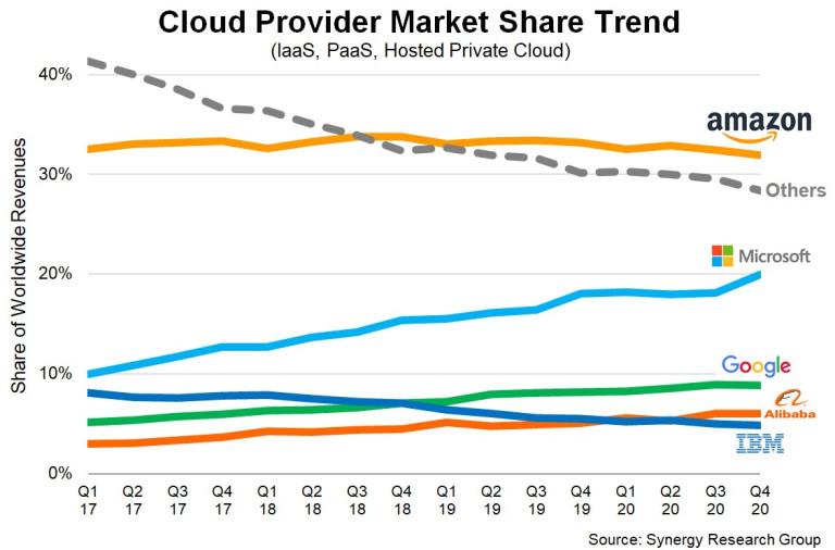 cloud provider market share