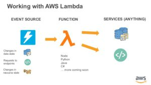 deep-dive-on-aws-lambda-vti-cloud